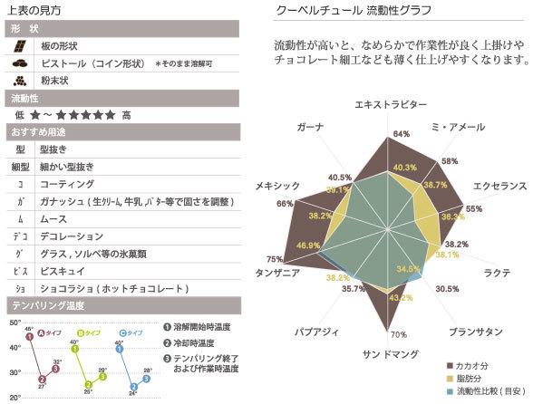 カカオバリー 商品別成分グラフ