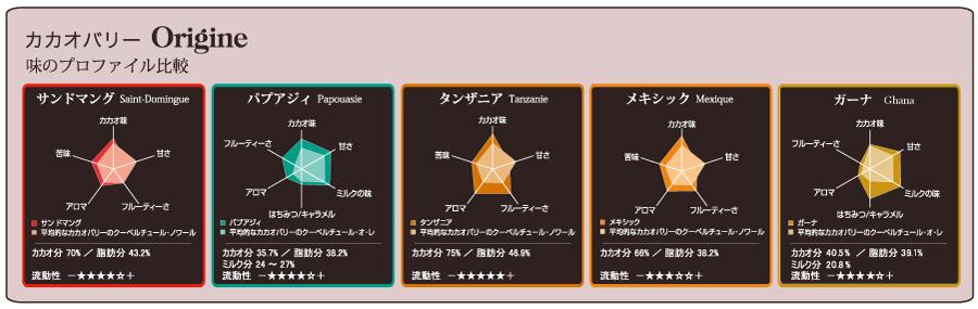 カカオバリー Origine 比較表